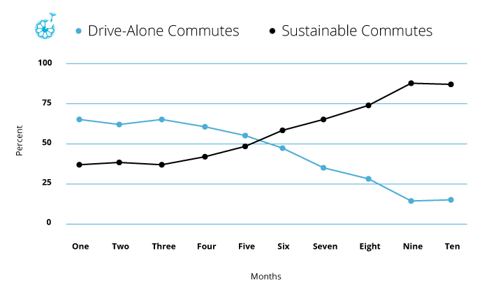 Parking and sustainable commutes with Luum